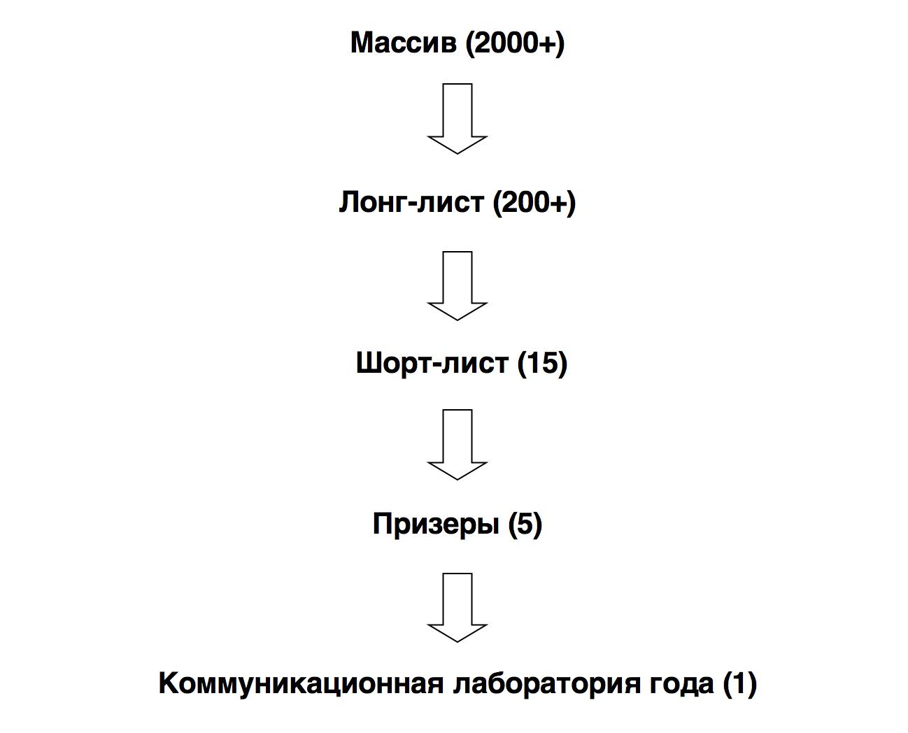 методология премии КомЛаб